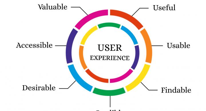 user experience lecce