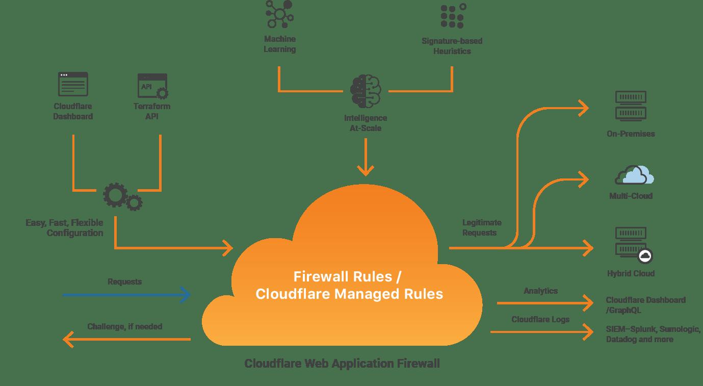 Vuoi velocizzare il tuo WordPress? Cloudflare, la guida completa!