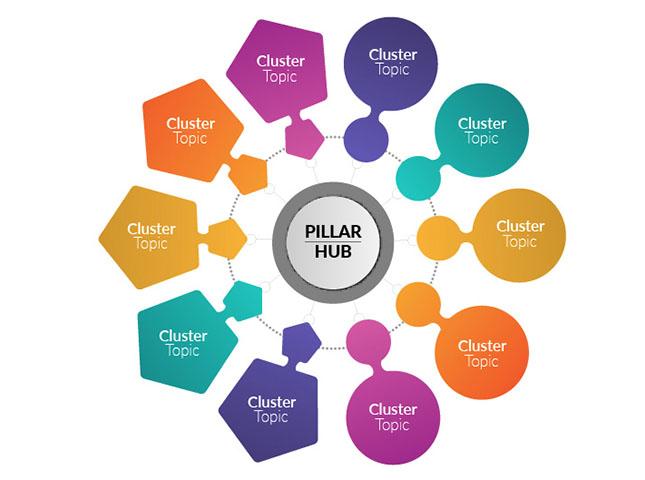 La Pillar Page nella strategia SEO: come usarla per migliorare il posizionamento nella SERP